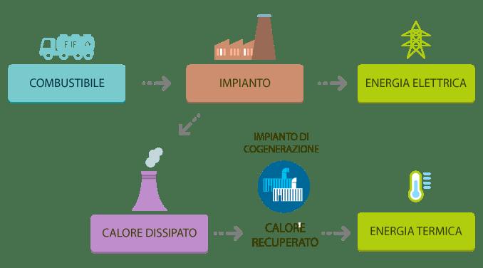schema-cogenerazione